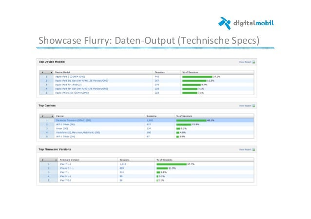 Showcase  Flurry:  Daten-‐Output  (Technische  Specs)