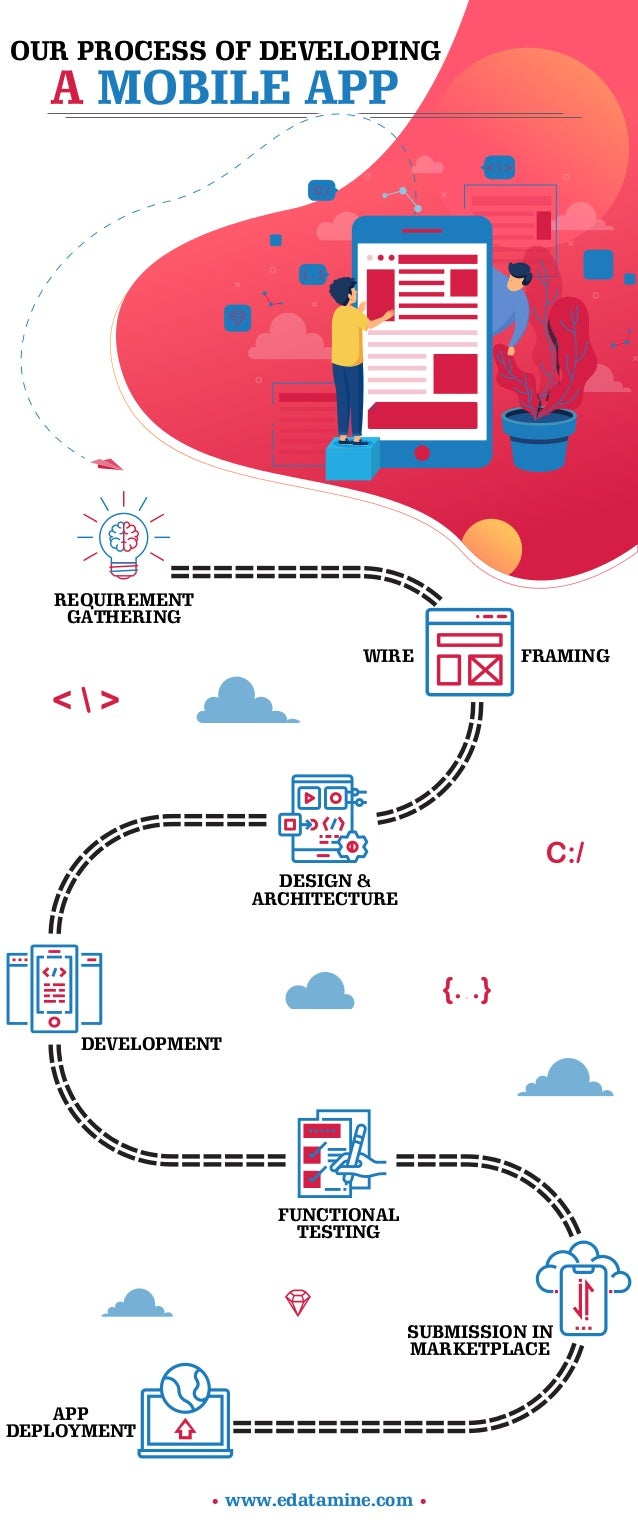 OUR PROCESS OF DEVELOPING A MOBILE APP • www.edatamine.com • REQUIREMENT GATHERING WIRE FRAMING DESIGN & ARCHITECTURE DEVE...