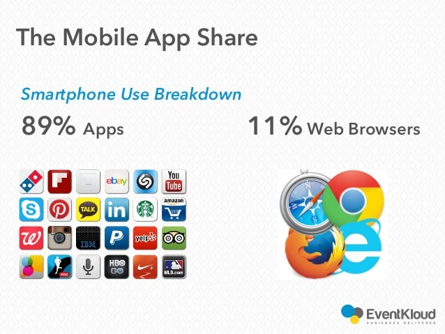 Smartphone Use Breakdown 89% Apps 11% Web Browsers The Mobile App Share