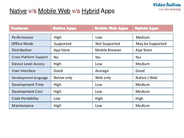 Mobile Application Landscape : Native, Hybrid & Mobile Web Apps : I…