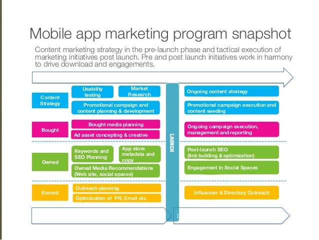 Mobile app marketing nyu school of continuing education