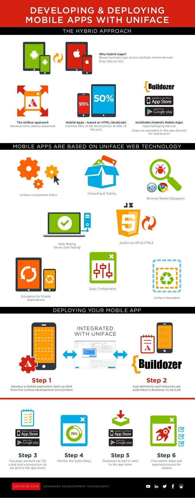 THE HYBRID APPROACH MOBILE APPS ARE BASED ON UNIFACE WEB TECHNOLOGY DEPLOYING YOUR MOBILE APP INTEGRATED WITH UNIFACE Step...