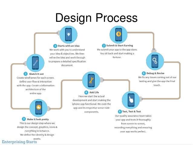 the process of making an app Ethical decision making resources provide an introduction to basic ideas in applied ethics, such as utilitarianism, rights, justice, virtue, and the common good.