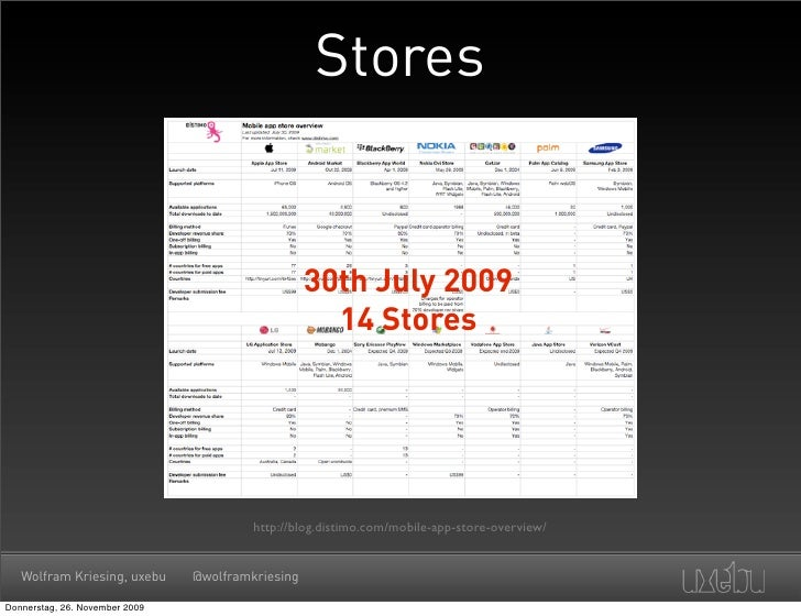Stores                                                      30th July 2009                                                ...