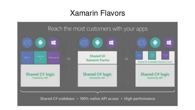 Mobile apps development for  Net developers (Xamarin)