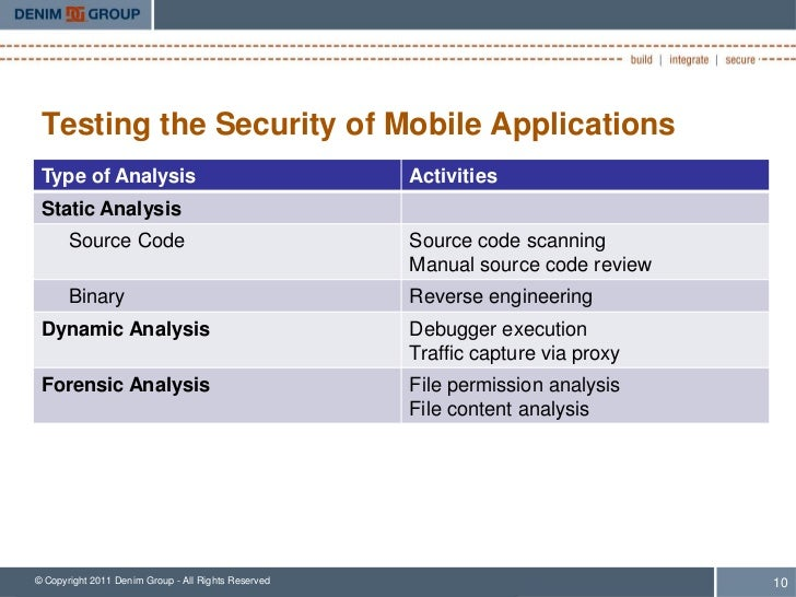 Testing the Security of Mobile Applications Type of Analysis                                    Activities Static Analysis...