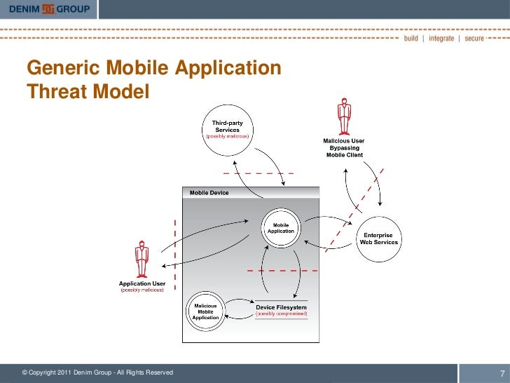 Generic Mobile Application Threat Model© Copyright 2011 Denim Group - All Rights Reserved   7