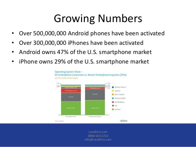 Growing Numbers•   Over 500,000,000 Android phones have been activated•   Over 300,000,000 iPhones have been activated•   ...