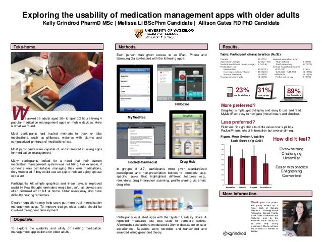 31% Use Tablets Exploring the usability of medication management apps with older adults Kelly Grindrod PharmD MSc | Meliss...