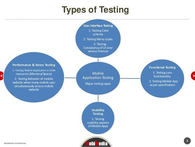 Types of Testing                                                    User Interface Testing                                ...