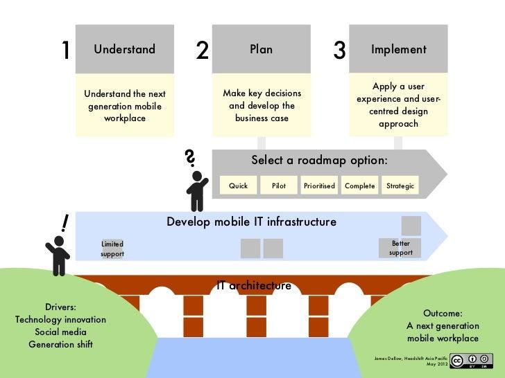Mobile apps webinar diagram pack Slide 3