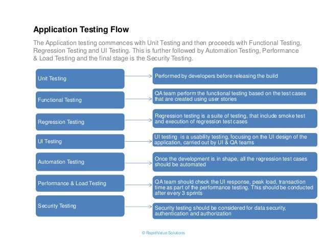 Mobile App Testing Strategy by RapidValue Solutions