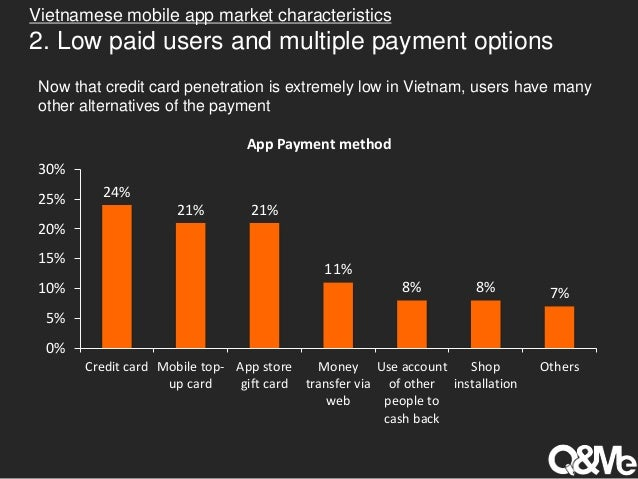 payment card market in vietnam Prepaid cards still represent a small proportion of the payment cards market compared with credit and debit cards, but there has been significant growth in the use of such cards in recent years all three debit card networks have prepaid card products.