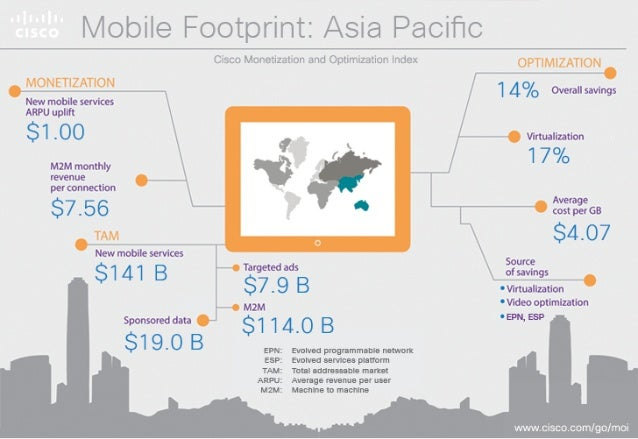 iviobile Footpim:  Asia Pacific  New mobile 1  overall swlngs servioesARPU  $ 2 .   ' Wwaization M2M monthly T. .. ' ' .  l...