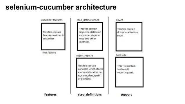 mobile automation using selenium cucumber  u0026 appium
