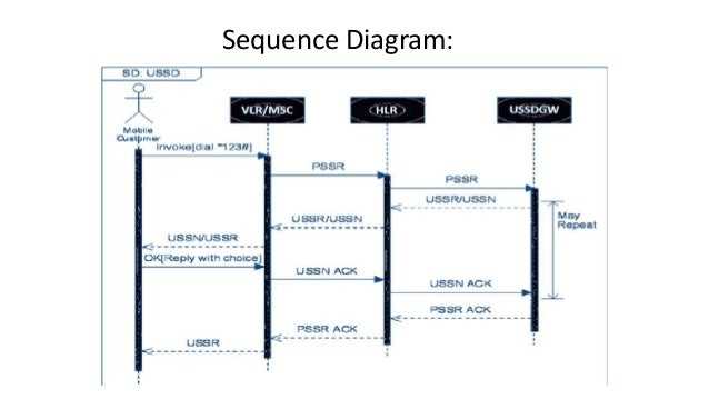 Mobile banking sequence diagram ccuart Gallery