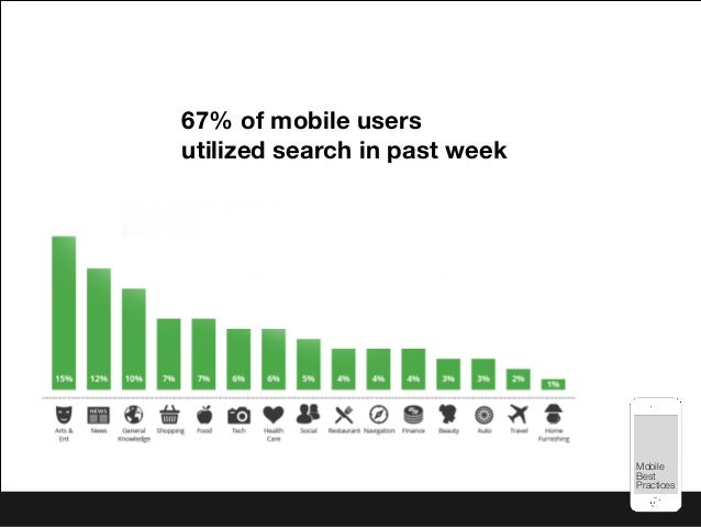 Mobile Best Practices Mobile Best Practices 67% of mobile users utilized search in past week
