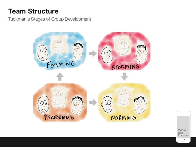 Mobile Best Practices Team Structure Tuckman's Stages of Group Development