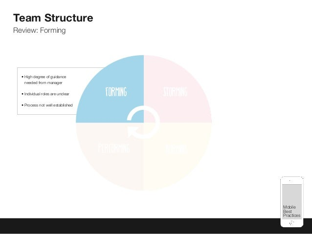 Mobile Best Practices Forming Storming Performing Norming Team Structure Review: Forming • High degree of guidance needed ...