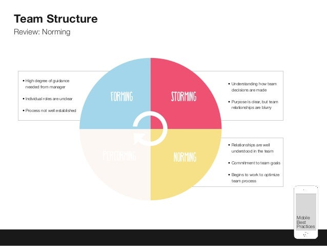 Mobile Best Practices Forming Storming Performing Norming Team Structure Review: Norming • High degree of guidance needed ...