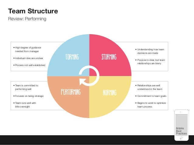 Mobile Best Practices Team Structure Review: Performing • High degree of guidance needed from manager •Individual roles a...