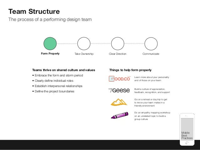 Mobile Best Practices Team Structure The process of a performing design team Teams thrive on shared culture and values •E...