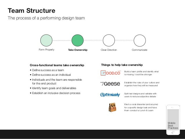 Mobile Best Practices Team Structure The process of a performing design team Cross-functional teams take ownership • Define...