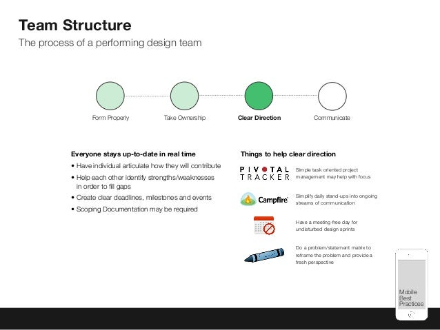 Mobile Best Practices Team Structure The process of a performing design team Everyone stays up-to-date in real time • Have...