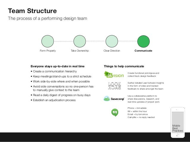 Mobile Best Practices Team Structure The process of a performing design team Everyone stays up-to-date in real time • Crea...