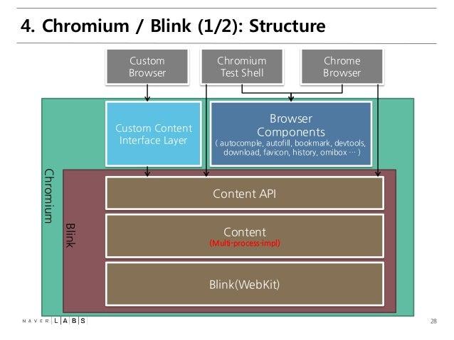 Mobile Browser Internal (Blink Rendering Engine)