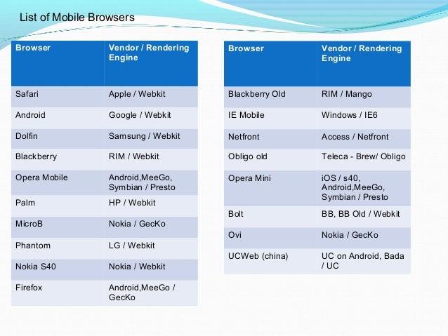 Mobile browser testing v1.0