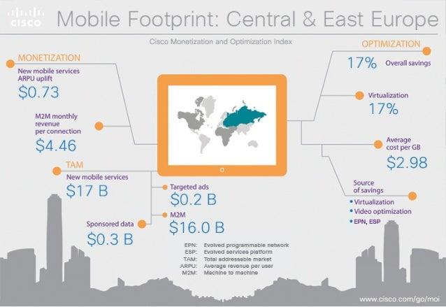 lviolrile Eootprinl: : Central  Eastern Europe  New mobile servioesARPU  $2.54  M2M montfly revenue per connection  $8.31  ...