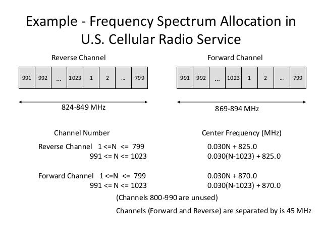Example - Frequency Spectrum Allocation in U.S. Cellular Radio Service 991 992 … 1023 1 2 … 799 991 992 … 1023 1 2 … 799 8...