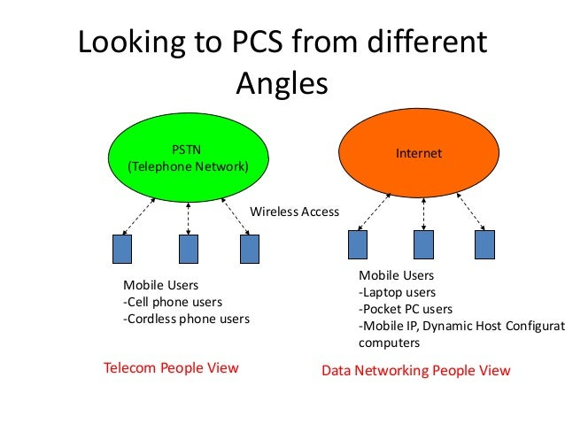 InternetPSTN (Telephone Network) Looking to PCS from different Angles Mobile Users -Cell phone users -Cordless phone users...