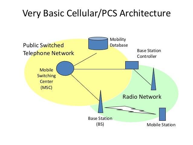 Very Basic Cellular/PCS Architecture Base Station (BS) Mobile Station Base Station Controller Mobility Database Mobile Swi...