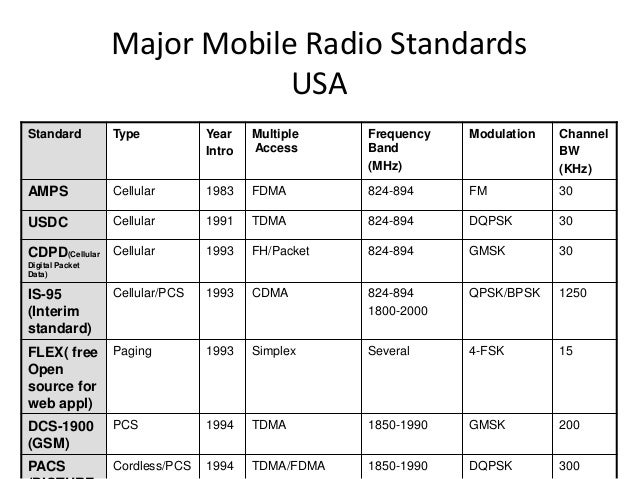 Major Mobile Radio Standards USA Standard Type Year Intro Multiple Access Frequency Band (MHz) Modulation Channel BW (KHz)...