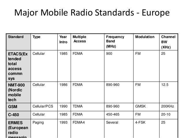 Major Mobile Radio Standards - Europe Standard Type Year Intro Multiple Access Frequency Band (MHz) Modulation Channel BW ...