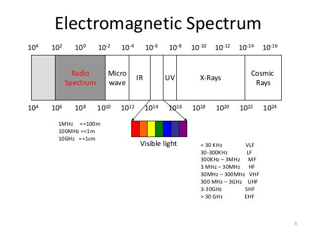3 Electromagnetic Spectrum 104 102 100 10-2 10-4 10-6 10-8 10-10 10-12 10-14 10-16 104 106 108 1010 1012 1014 1016 1018 10...