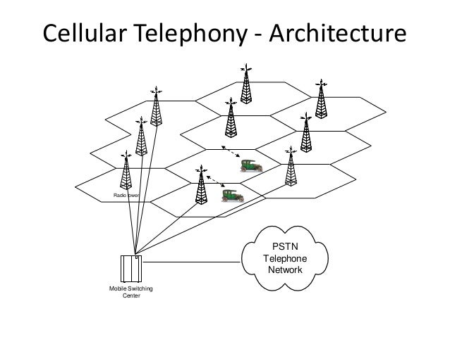 Cellular Telephony - Architecture Radio tower PSTN Telephone Network Mobile Switching Center