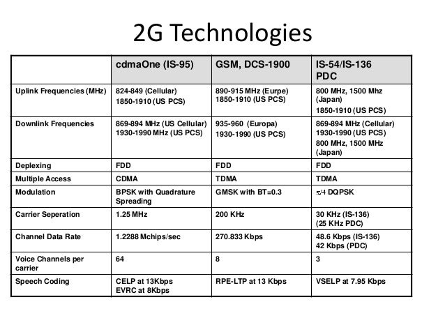 2G Technologies cdmaOne (IS-95) GSM, DCS-1900 IS-54/IS-136 PDC Uplink Frequencies (MHz) 824-849 (Cellular) 1850-1910 (US P...