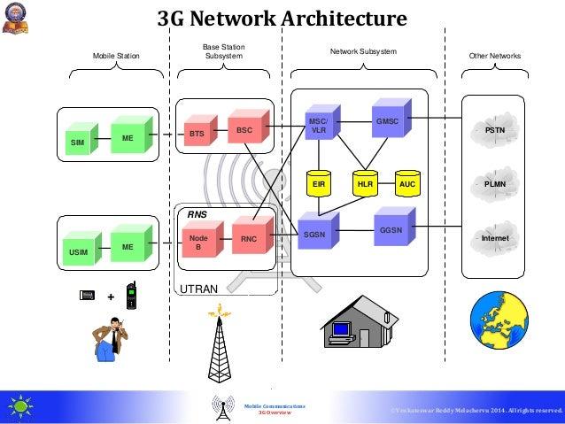 Evolution of commercial mobile communications gprec techtalk for Architecture 2g 3g 4g