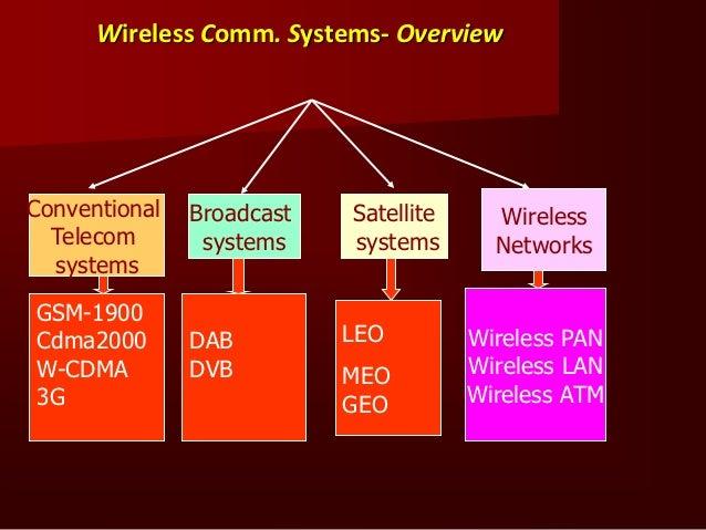 Fundamental Principles         ofMobile Communication