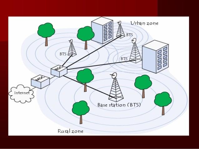 GSM  Global system forMobile communication