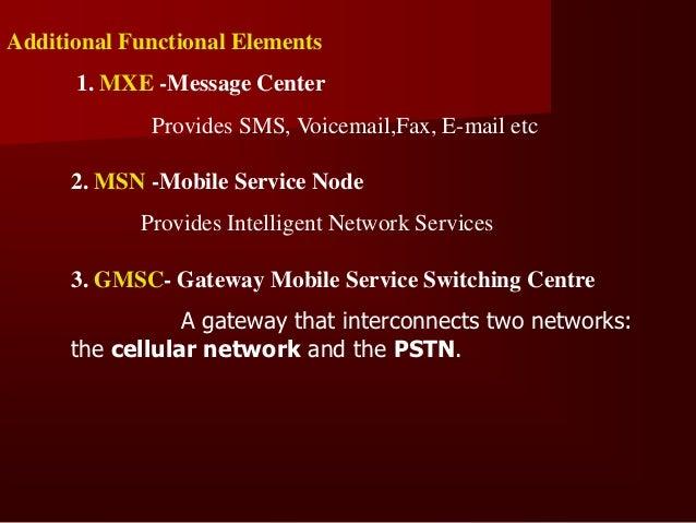 11. CLIP- Call Line Identification Presentation12. CUG - Closed user Group