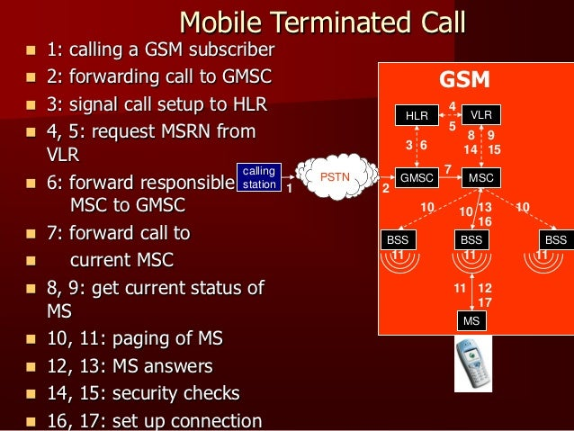 Advantages of GSMLess signal deterioration inside buildings.Ability to use repeatersThe availability of Subscriber Iden...