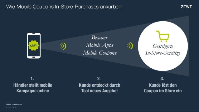"""© www.twt.de Quelle: emarketer.com Wie Mobile Coupons In-Store-Purchases ankurbeln ! Mobile Coupons Mobile Apps Beacons """"..."""