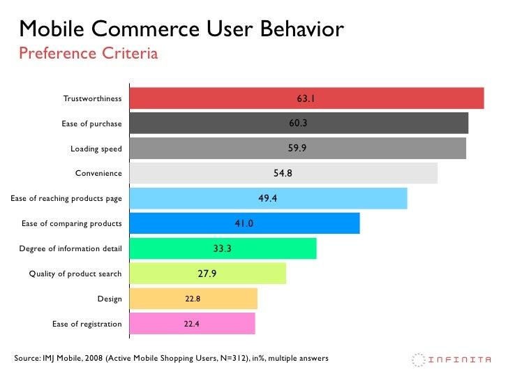 Image result for m-commerce user behavior