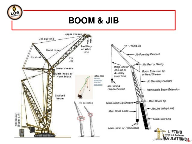 Mobile Crane Explained : Mobile crane