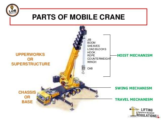 Telescopic Crane Components : Mobile crane