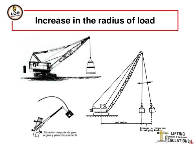 Crane lifting diagrams